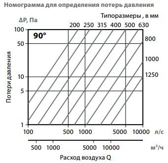 номограмма потери давления